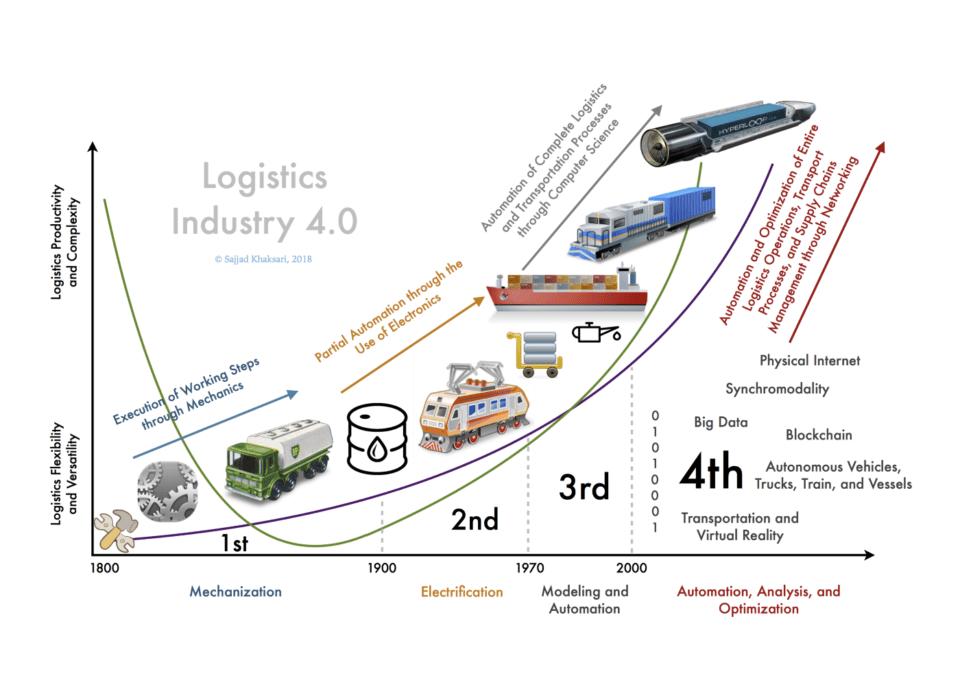 Timeline of industrial revolutions. Image by Sajjad Khaksari, 2018.