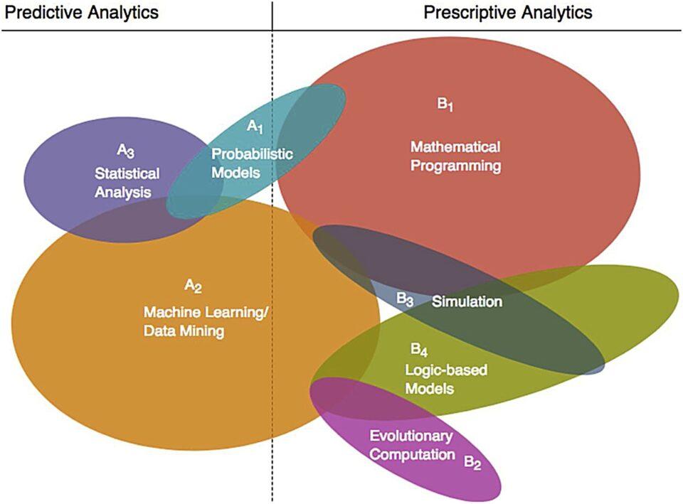Predictive Analytics and Prescriptive Analytics.