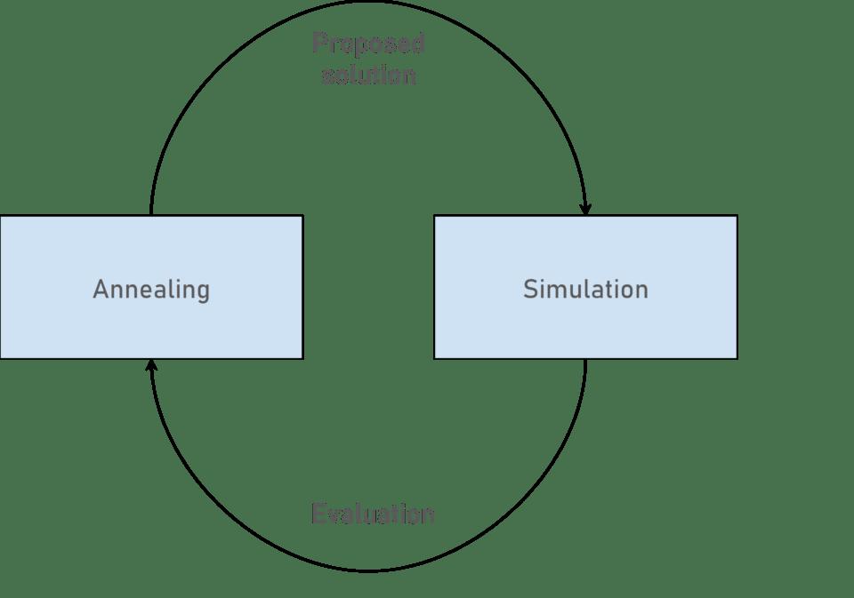 SA and Simulation