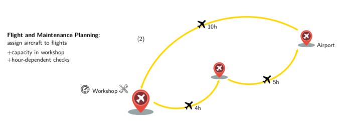 Flight and Maintenance Planning