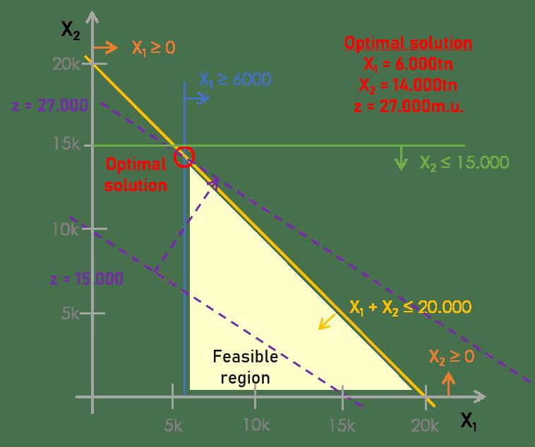 Deterministic linear optimization