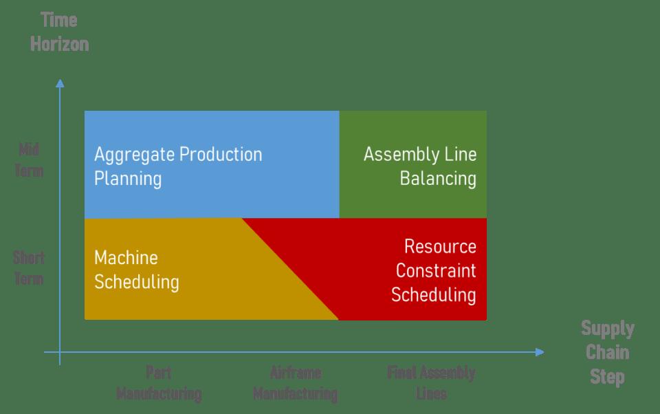 Áreas de enfoque de la producción aeronáutica