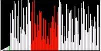 15 algoritmos de ordenación de enteros, cada uno a su ritmo