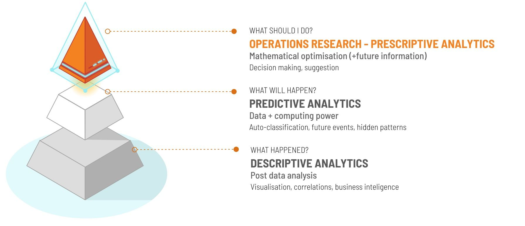 Baobab, differences between Descriptive/Predictive Analytics and Operational Research explained.