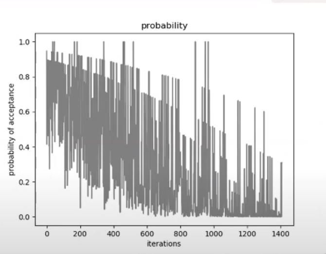 Probability evolution